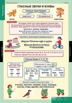 Комплект таблиц - Обучение грамоте 2 класс - фото 155042
