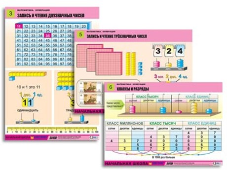 "Комплект таблиц для нач. шк. ""Математика. Нумерация"" (8 табл., формат А1, лам.) - фото 57777"