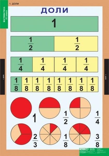 Комплект таблиц - Математика 4 класс - фото 57782