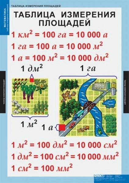 Математические таблицы для начальной школы. - фото 57783