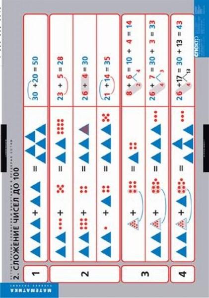 Комплект таблиц - Устные приемы сложения и вычитания в пределах сотни. - фото 57784