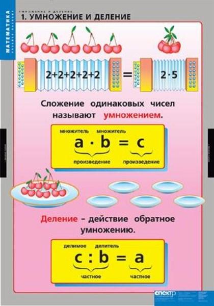 Комплект таблиц - Умножение и деление - фото 57786