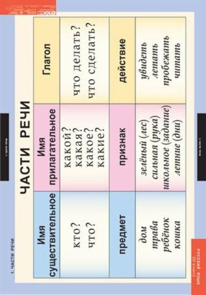 Комплект таблиц - Русский язык 2 класс - фото 57806