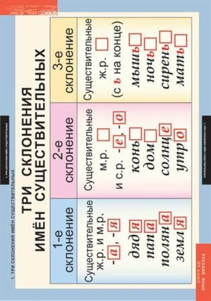 Комплект таблиц - Русский язык 4 класс - фото 57808