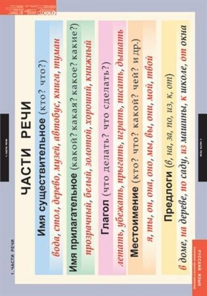 Комплект таблиц - Основные правила и понятия 1- 4 кл. - фото 57809