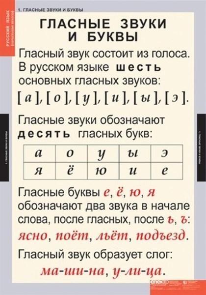 Комплект таблиц - Звуки и буквы русского алфавита - фото 57811