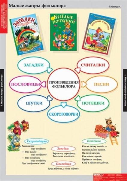 Комплект таблиц - Литературное чтение 1 класс - фото 57813