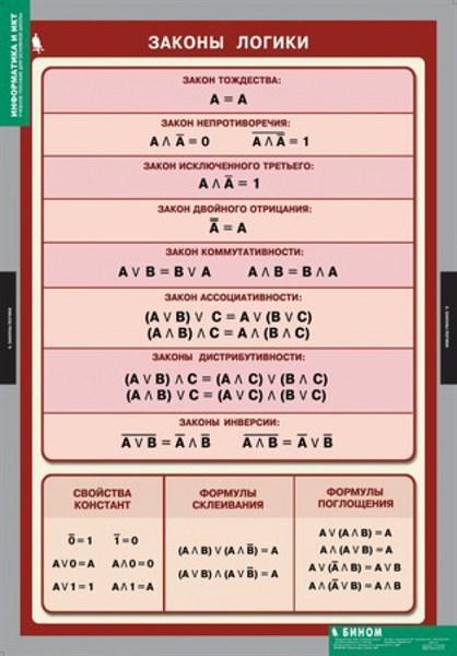 Комплект таблиц ИНФОРМАТИКА и ИКТ 8-9 кл. - фото 57974