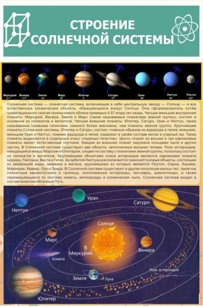 """Стенд """" Строение солнечной системы"""" - фото 58022"""