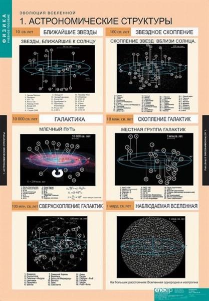 Комплект таблиц  Эволюция вселенной (12 таблиц) - фото 58023