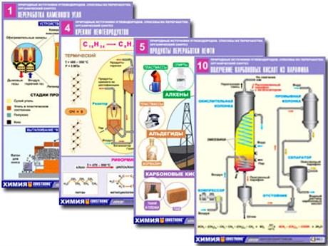 """Комплект таблиц по орг. химии """"Природные источники углеводородов. Переработка. Синтез"""" - фото 58026"""