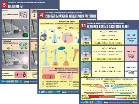 """Комплект таблиц по химии дем. """"Растворы. Электролитическая диссоциация"""" - фото 58032"""