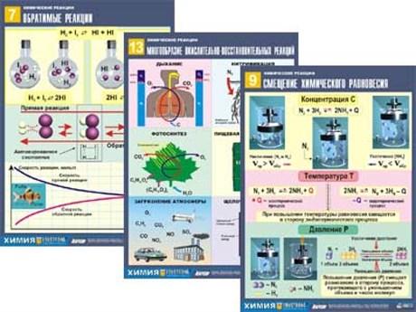 """Комплект таблиц по химии дем. """"Химические реакции"""" - фото 58034"""