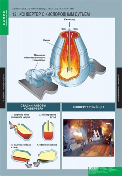 ХИМИЯ Химическое производство. Металлургия - фото 58036