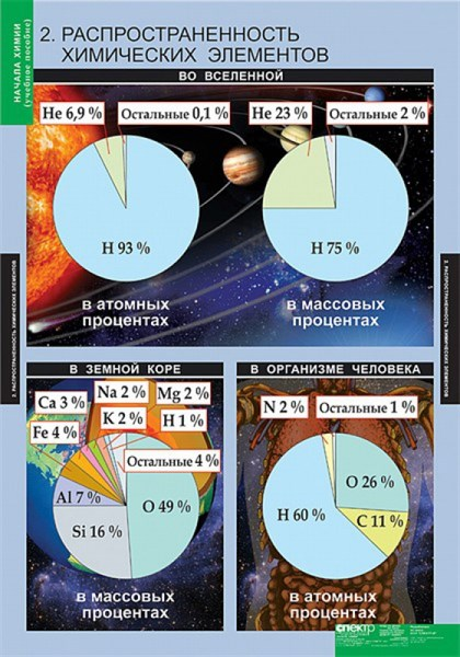 ХИМИЯ Начала химии - фото 58041