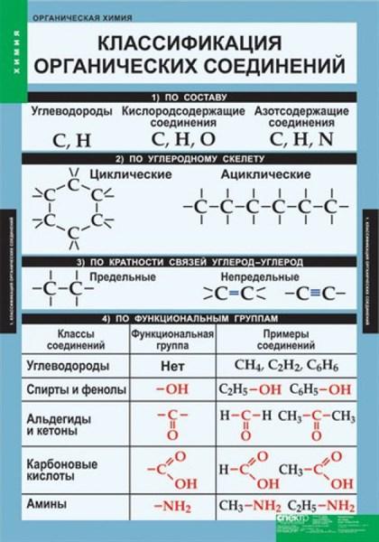 ХИМИЯ Органическая химия - фото 58043