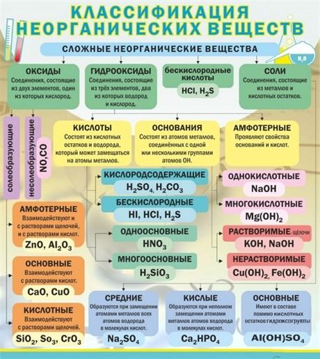 Стенд Классификация неорганических веществ - фото 58052