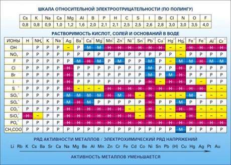 Стенд Растворимость кислот, солей и оснований в воде (подробная) - фото 58058