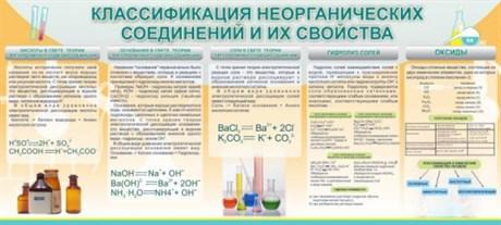 Стенд Классификация неорганических соединений и их свойства - фото 58065