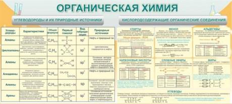 Стенд Органическая химия - фото 58067
