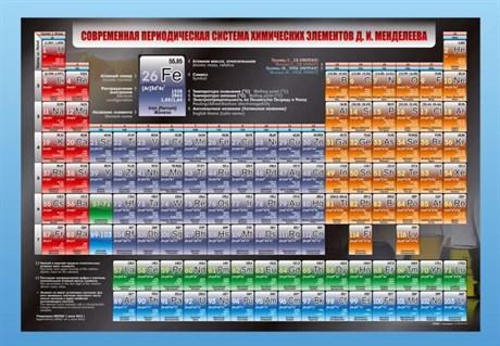 """Стенд """"Современная периодическая система химических элементов Д.И. Менделеева"""" - фото 58072"""