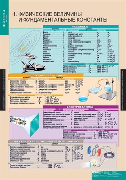 ФИЗИКА 10 класс, Комплект таблиц - фото 58307