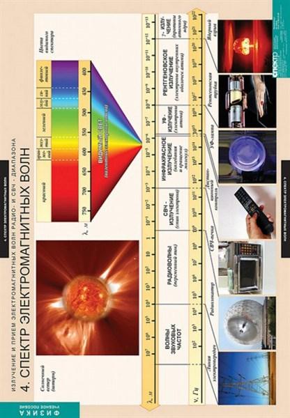 ФИЗИКА Излучение и прием электромагнитных волн. Комплект таблиц - фото 58310