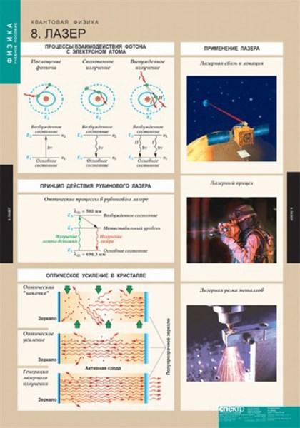 ФИЗИКА Квантовая физика, Комплект таблиц - фото 58317