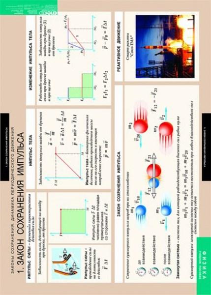 ФИЗИКА Законы сохранения. Динамика периодического движения, Комплект таблиц - фото 58318