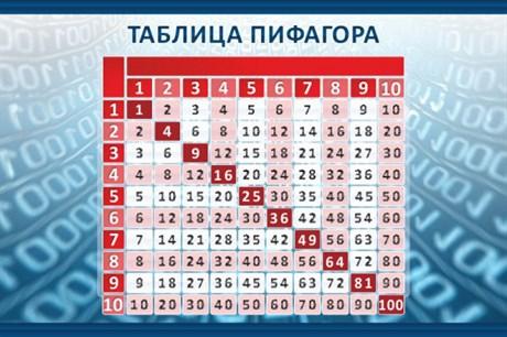 Стенд Таблица Пифагора - фото 58638