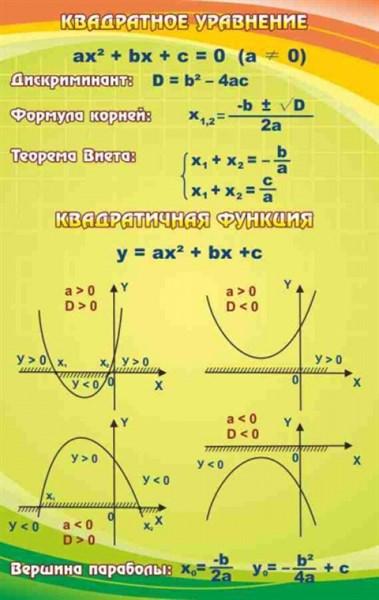 Стенд Квадратное уравнение - фото 58640