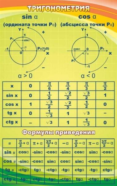 Стенд Тригонометрия - фото 58650