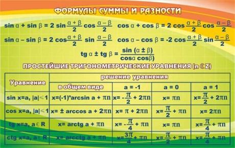 Стенд Формулы суммы и разности - фото 58651