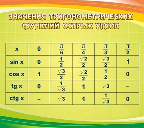 Стенд Значения тригонометрических функций острых углов - фото 58658