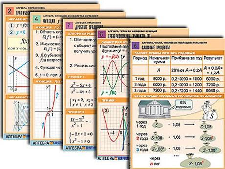 Комплект таблиц по всему курсу алгебры (50 шт., А1, полноцв, лам.) - фото 58671