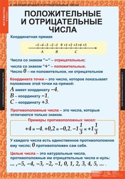 Комплект таблиц МАТЕМАТИКА 6 кл. - фото 58684