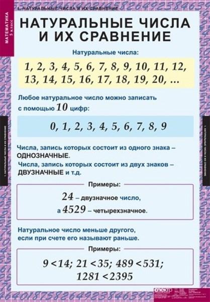 Комплект таблиц  МАТЕМАТИКА 5 кл. - фото 58685