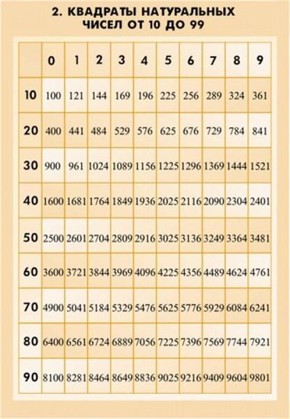 Комплект  таблиц   Математические таблицы для оформления кабинета - фото 58686