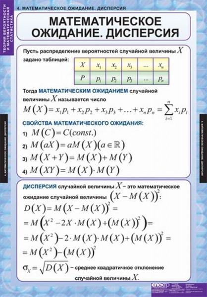 Комплект таблиц Теория вероятностей и математическая статистика - фото 58687