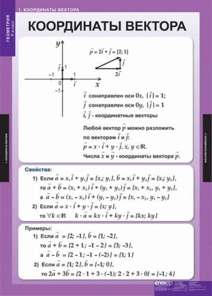 Комплект  таблиц Геометрия 9кл - фото 58691