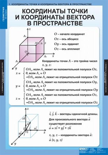 Комплект  таблиц Геометрия 11кл - фото 58693