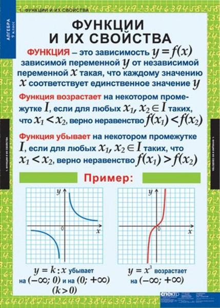 Комплект таблиц Алгебра 9 кл - фото 58698