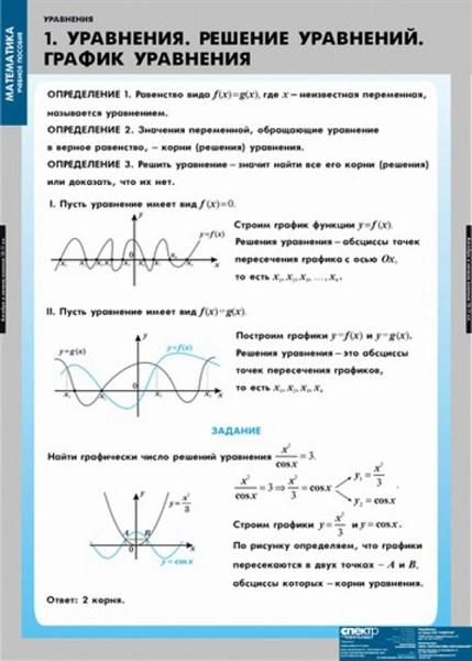 Комплект  таблиц   Уравнения. Графическое решение уравнений - фото 58703