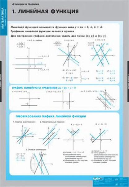 """Комплект  таблиц """"Функции и графики"""" - фото 58706"""