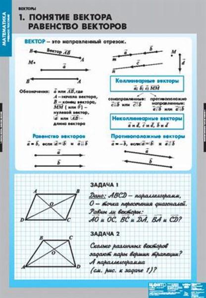 Комплект таблиц Векторы - фото 58708