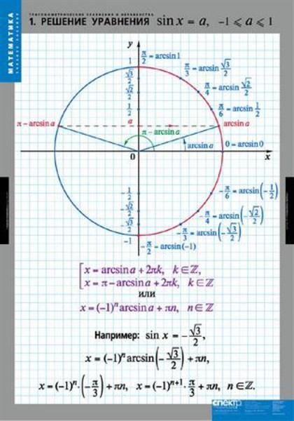 Комплект  таблиц Тригонометрические уравнения и неравенства - фото 58710