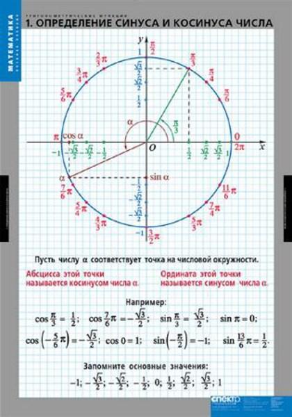 "Комплект таблиц ""Тригонометрические функции"" - фото 58711"