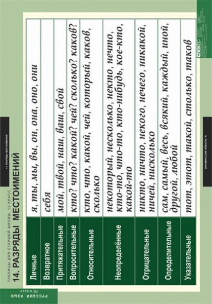 Комплект таблиц. Русский язык. Таблицы для старшей школы. 10 класс. 19 таблиц - фото 58721