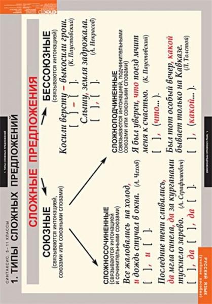 Комплект таблиц. Русский язык. Синтаксис. 5-11 классы (19 таблиц) - фото 58725