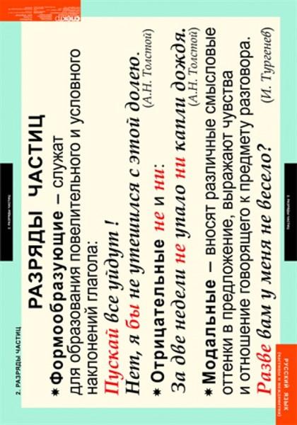 Комплект таблиц. Русский язык. Частицы и междометия. 7 таблиц - фото 58726